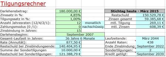 Ms Excel Vorlage Zur Kreditberechnung Für Annuitätendarlehen